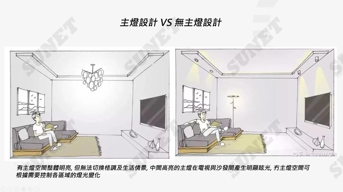 [S系列智能燈] 主燈vs無主燈設計